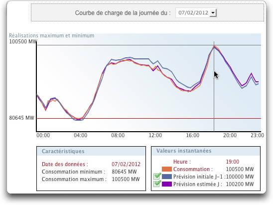Consommation électrique du 7 Février 2012